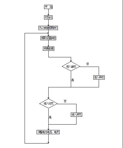 PZD智能電站直流電源監控 軟件V3.0
