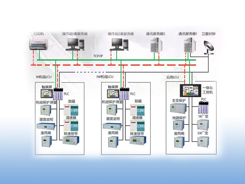 DSAS-2000泵站泵站綜合自動化監控系統嵌入軟件V2.0