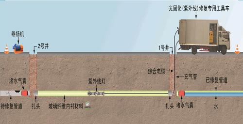 大口径排水管道