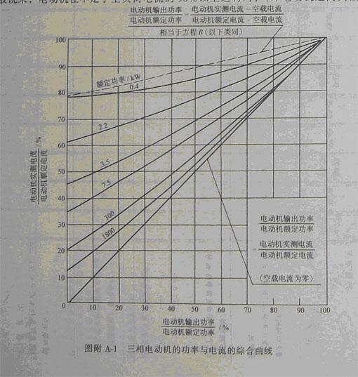 泥廠窯頭風機變頻改造可行性報告
