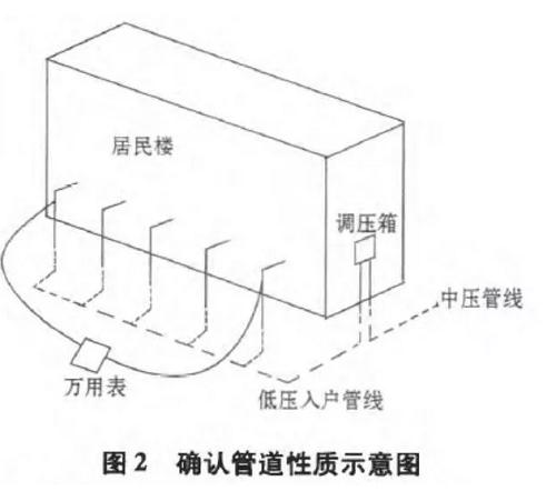 地下燃气管网