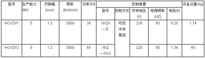 GZ型電磁振動給料機