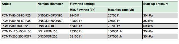 PCMTV250-F277独立压力控制阀与智能执行器