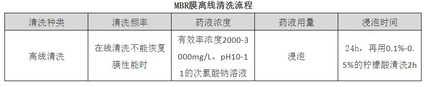 MBR系统运行产水异常及解决方法