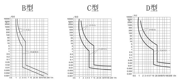 CQB9a-63 小型断路器