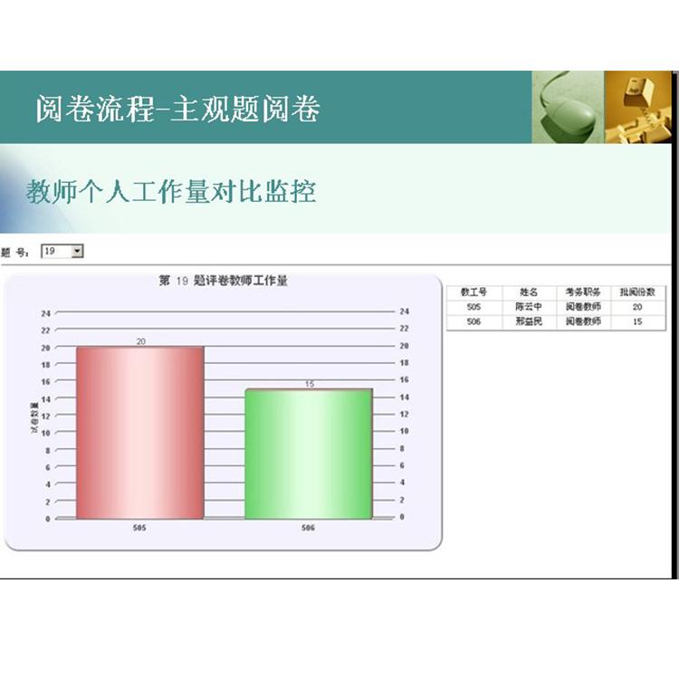 漳县网上阅卷系统主要配置