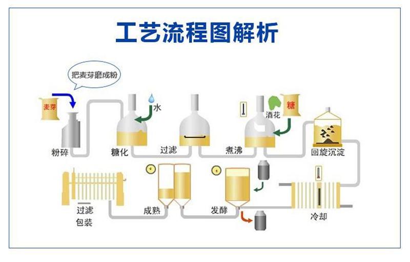 小型啤酒設備