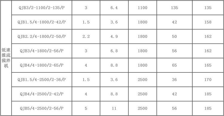 潜水搅拌机QJB1.5-8