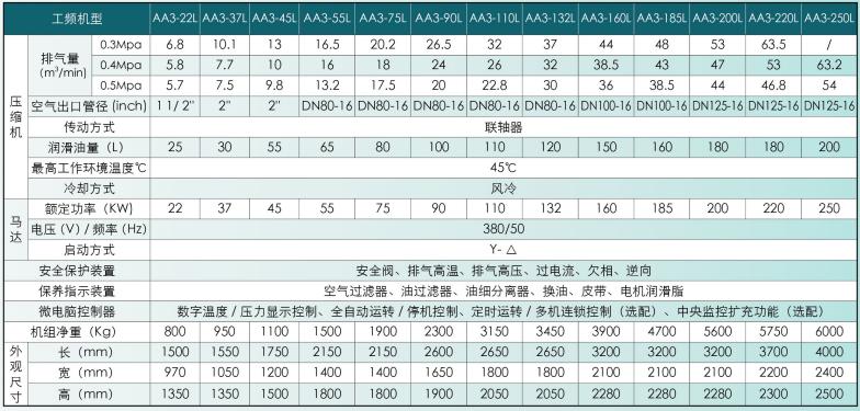 惠州低压空压机