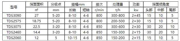 TD系列、TDLS系列、TDSC系列椭圆等厚振动筛