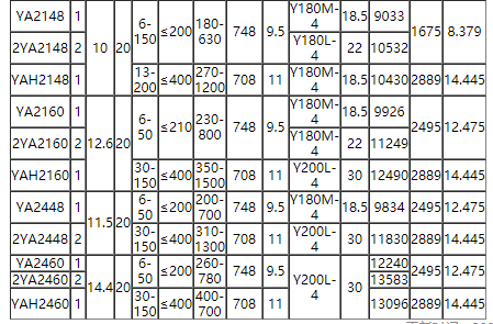 YA系列圆运动振动筛