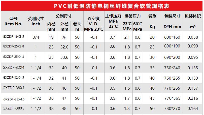PVC耐低温防静电钢丝纤维复合软管