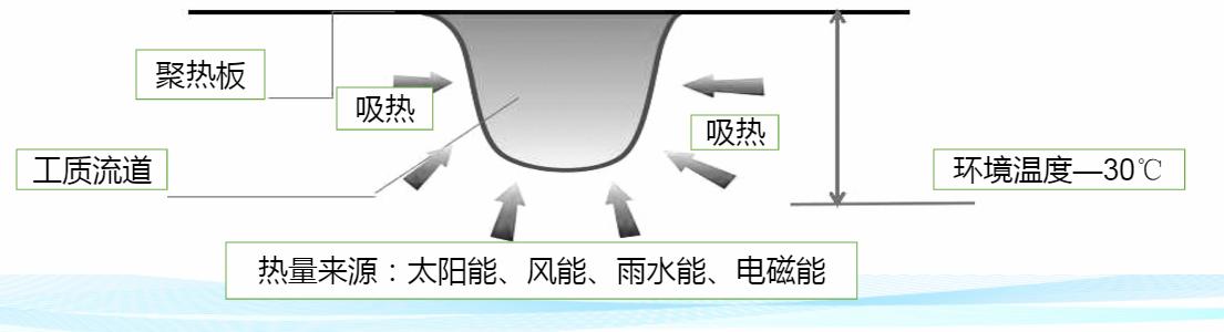 太阳能异聚态热利用系统