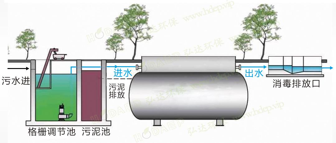 污水處理系統