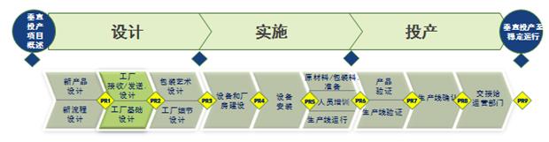 工厂布局规划
