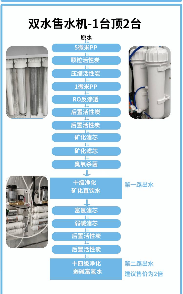 弱碱富氢售水机