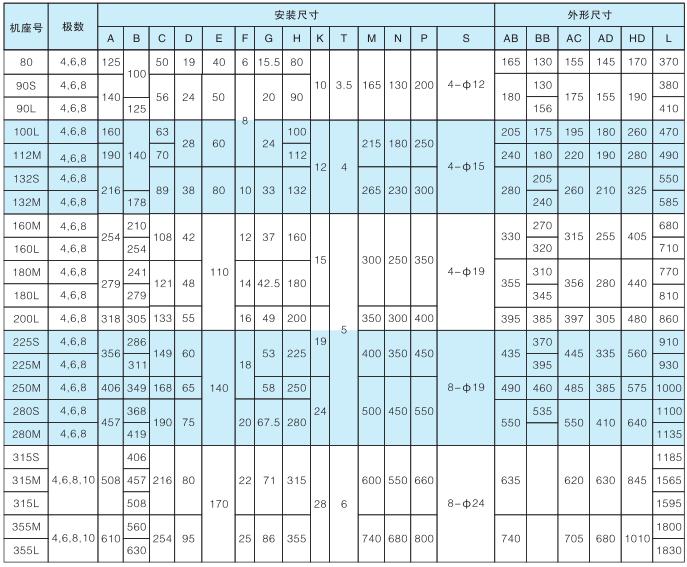 YVP系列變頻調速三相異步電動機