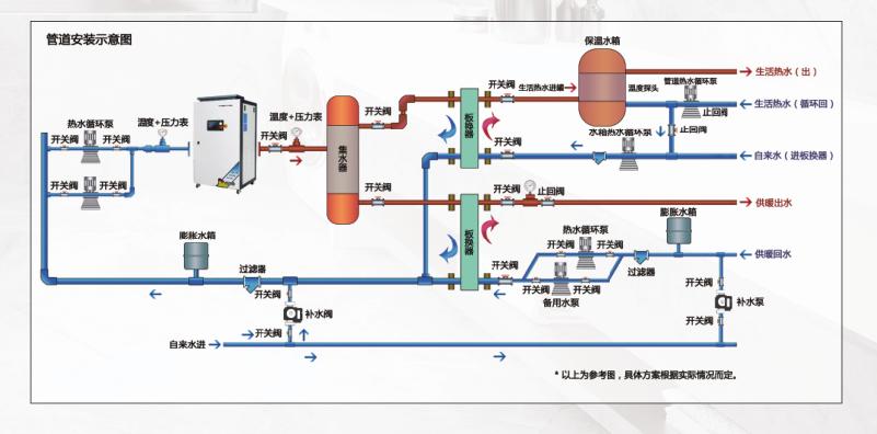 冷凝式燃气模块炉