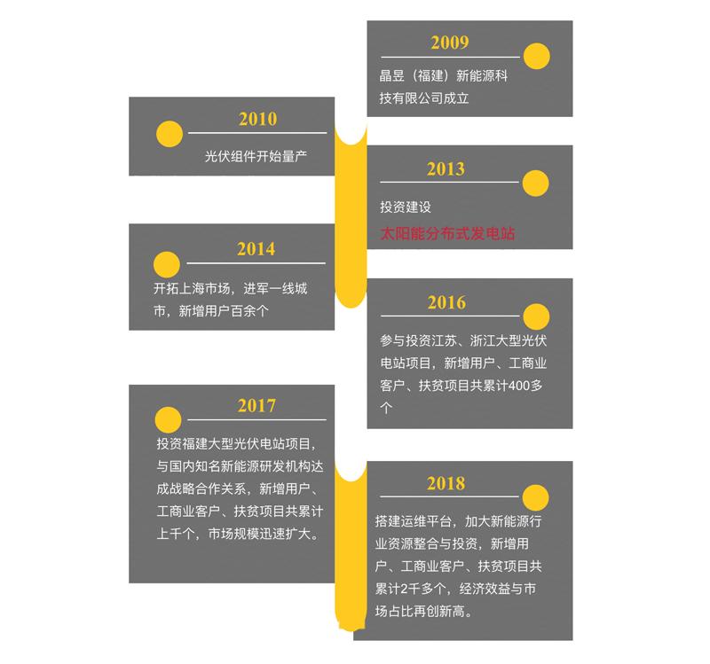 晶昱(福建)新能源科技有限公司