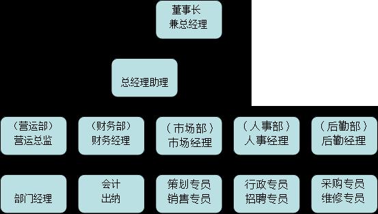 华睿汉通组织结构.png
