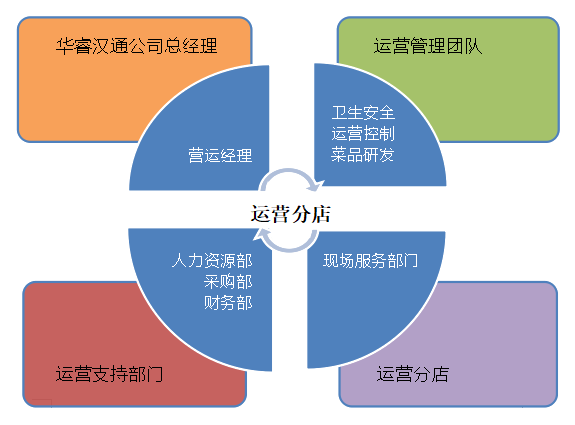组织结构1.png