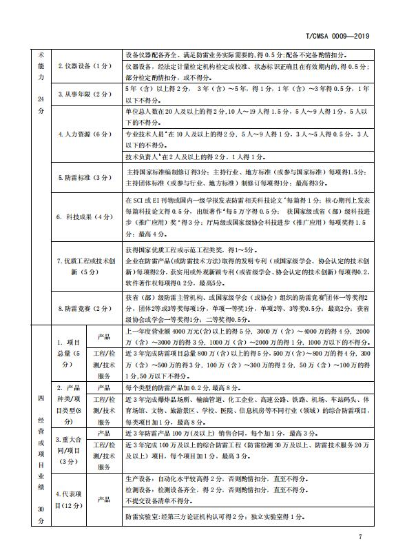 无需申请送18元彩金省防雷减灾协会