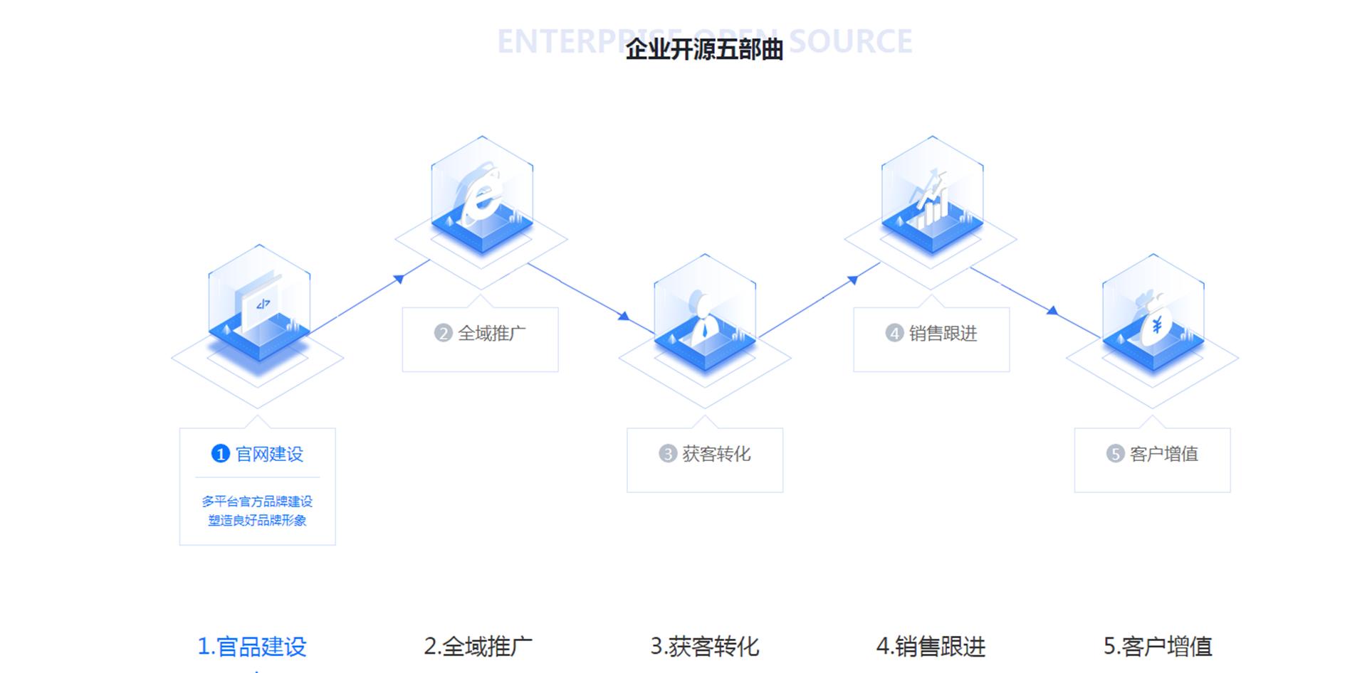 新开元SCRM大数据营销系统