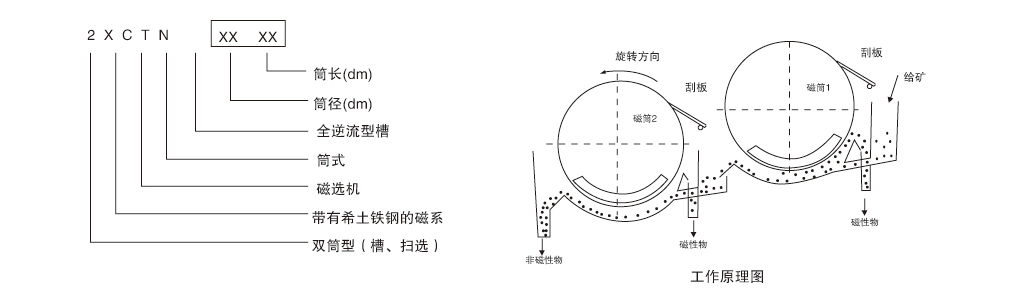 2XCTN系列永磁筒式全逆流湿式磁选机