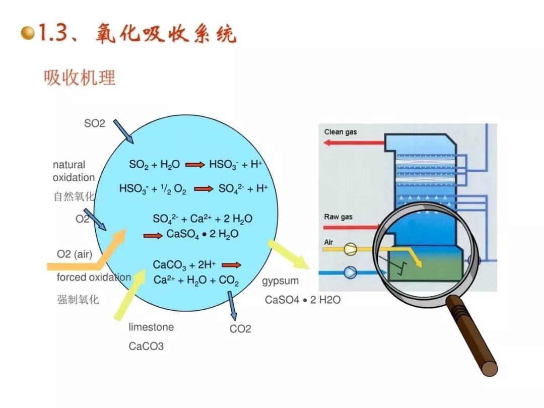 详解湿法脱硫