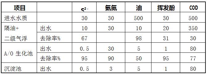 煤制油含油污水處理工藝簡介