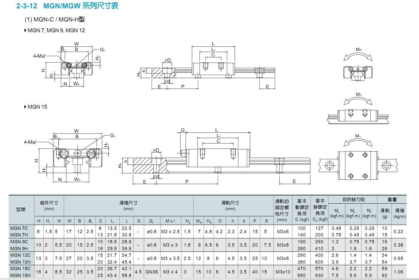 上銀線性滑軌 HR15-HR65