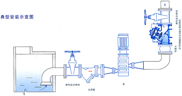 JD745X多功能水力控制閥