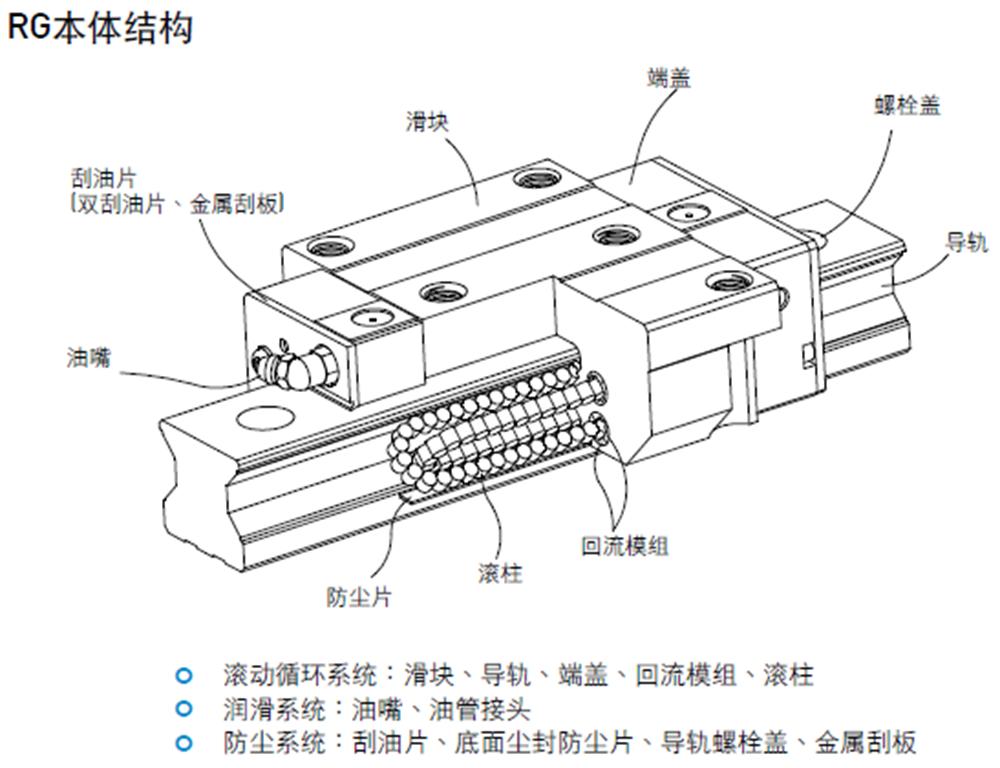 上銀線性滑軌 RG15-RG65