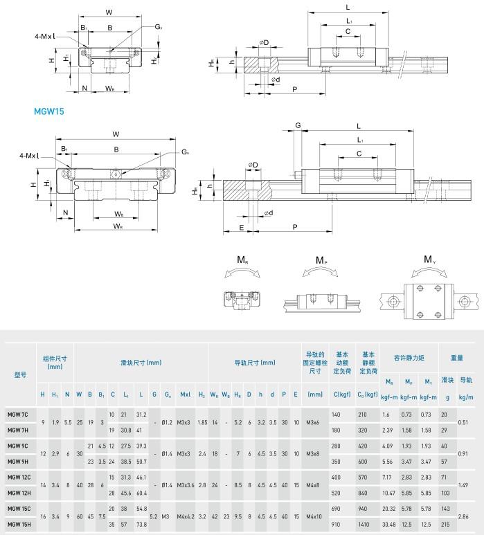 MGW 5-15微型直線導軌