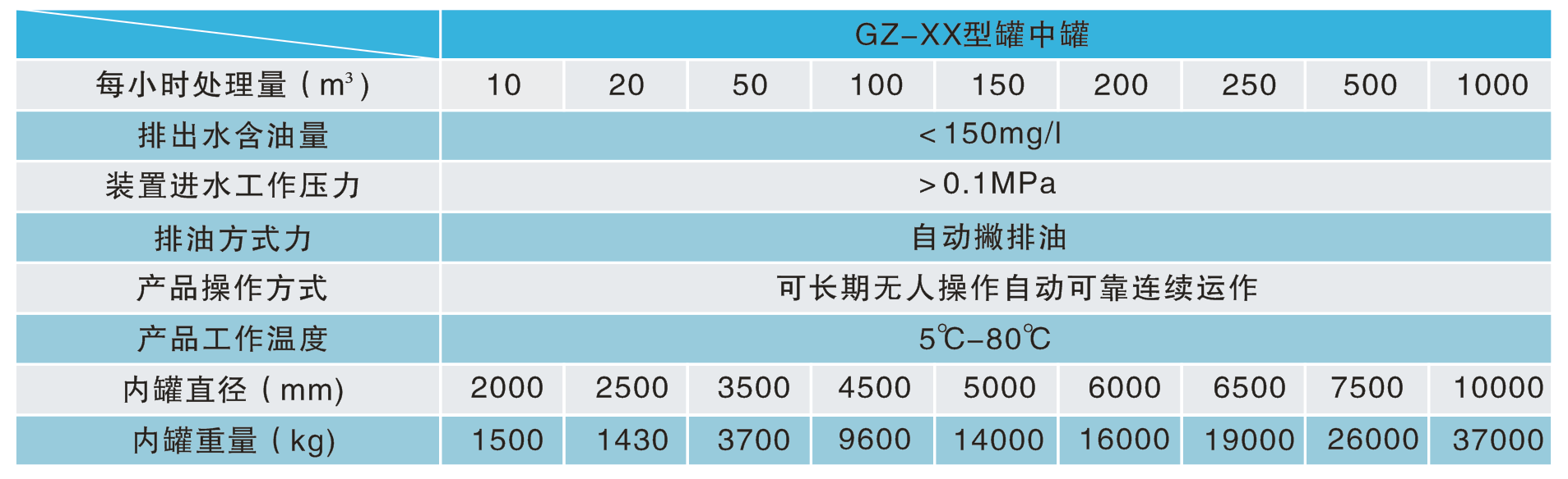 GZ-XX型罐中罐