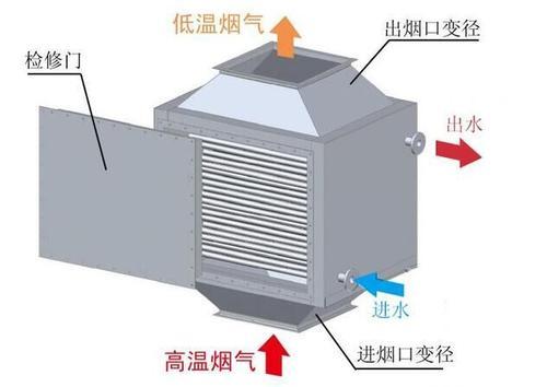 锅炉冷凝器作用
