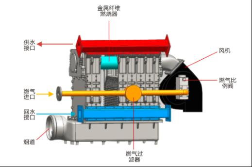 硅铸铝模块冷凝锅炉