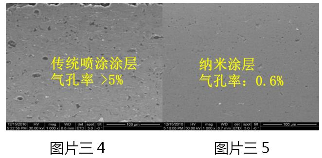 纳米涂层与再制造