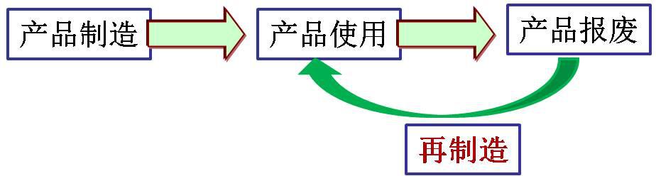 再制造(Remanufacturing)