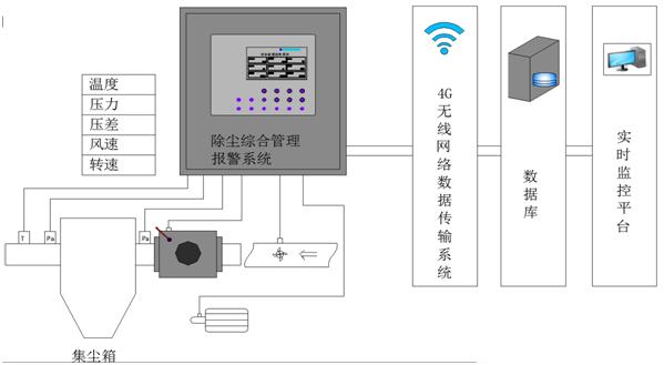 除塵器監控體系
