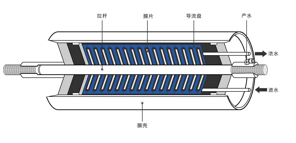 DTRO碟管式膜集成系统