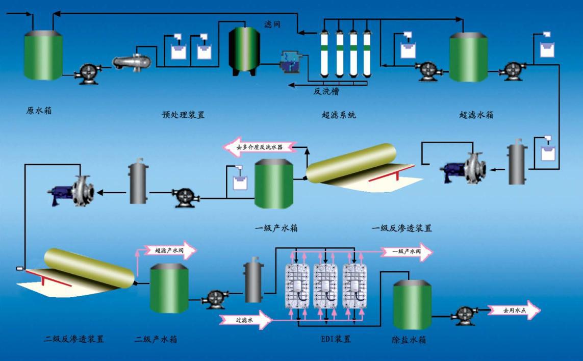 電廠鍋爐補給水處理