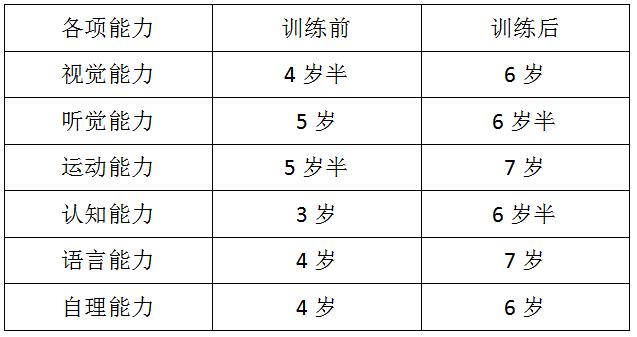 锦州自闭症