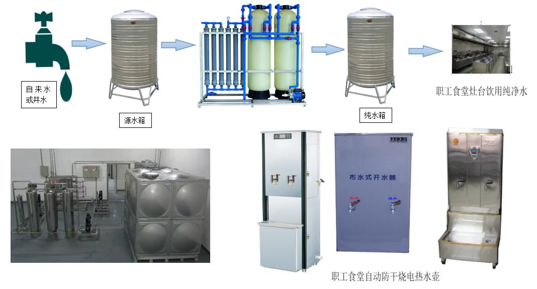 KDF-4t/H食堂专用水质净化设备
