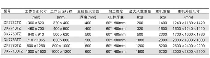 高立柱大錐度線切割機床(電升)