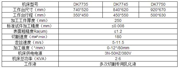 DK7750M