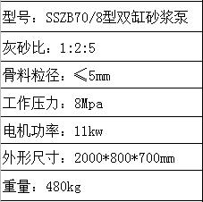 SSZB型雙缸砂漿泵