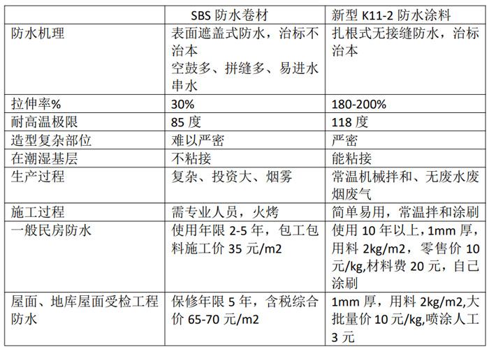 新型k11-2屋面耐候高弹性防水涂料