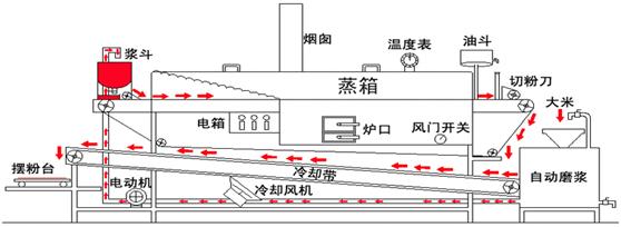 港式河粉機