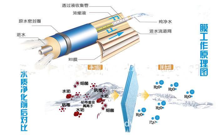 反渗透膜处理技术